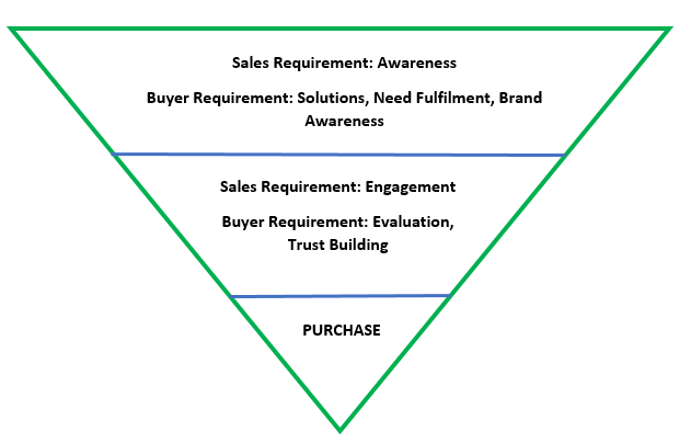 Sales Funnel: Awareness, Engagement, Purchase
