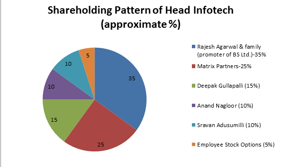 ace2three-shareholding-pattern-1