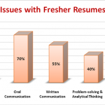 Fresher hiring becoming increasingly challenging for recruiters, finds Wisdomjobs.com survey