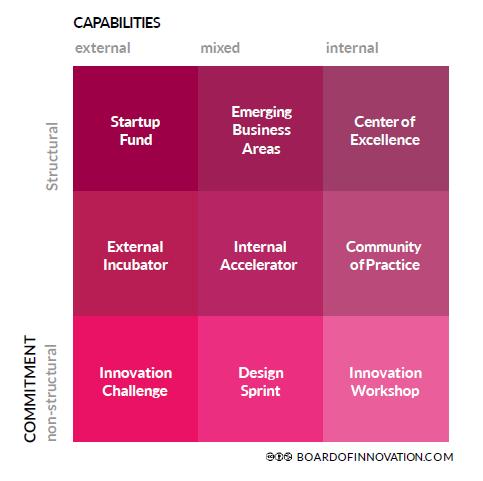 corporate-innovation