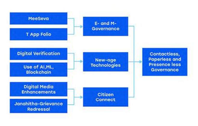 Telangana ICT Policy 2.0