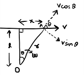 angular velocity of a particle