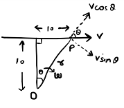 example angular velocity of particle