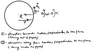circular motion formulae