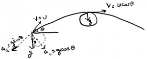 circular motion in projectile motion
