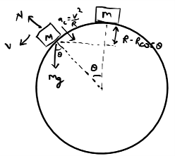 circular motion on sphere calculation