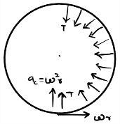 circular motion on smooth surface calculation