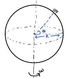 block on earth in circular motion