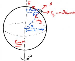 block on earth circular motion fbd