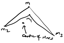 center of mass outside the system