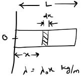 center of mass non uniform rod