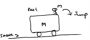 vehicle momentum conservation