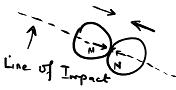 line of impact