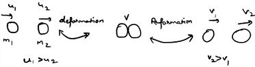 collision process