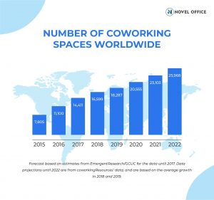 Number of coworking spaces worldwide