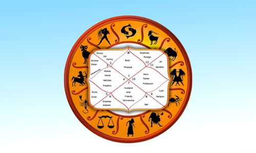 Vedic Astrology Advance Course