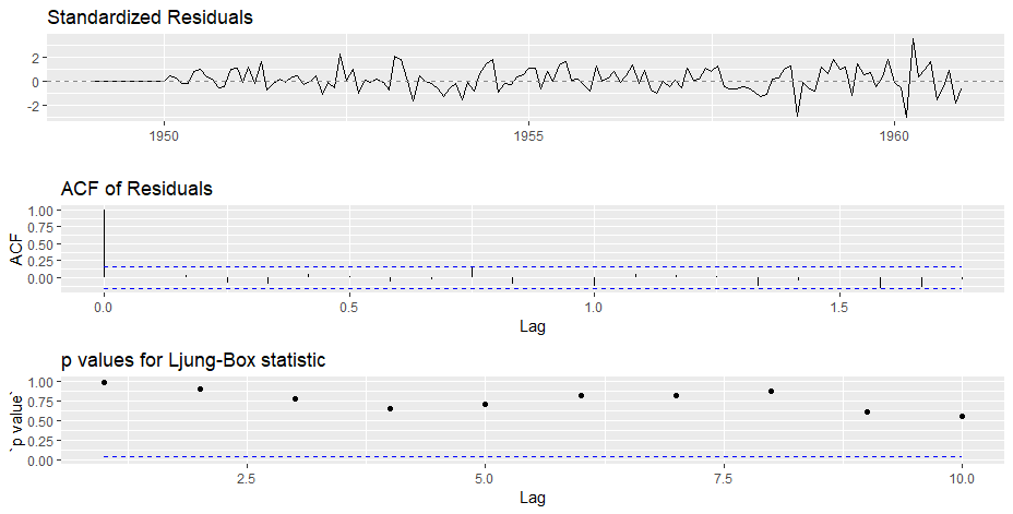 Complete guide to Time Series Forecasting (with Codes in Python)