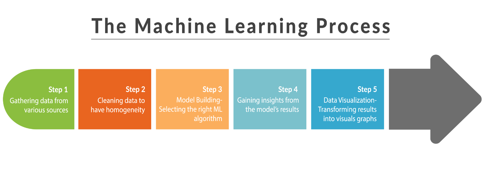 what is a machine learning engineer