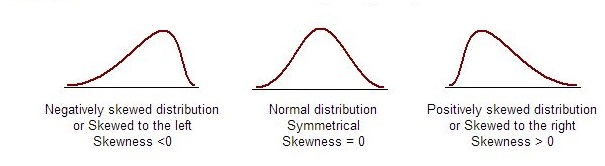 skewness - statistics