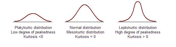 kurtosis - statistics