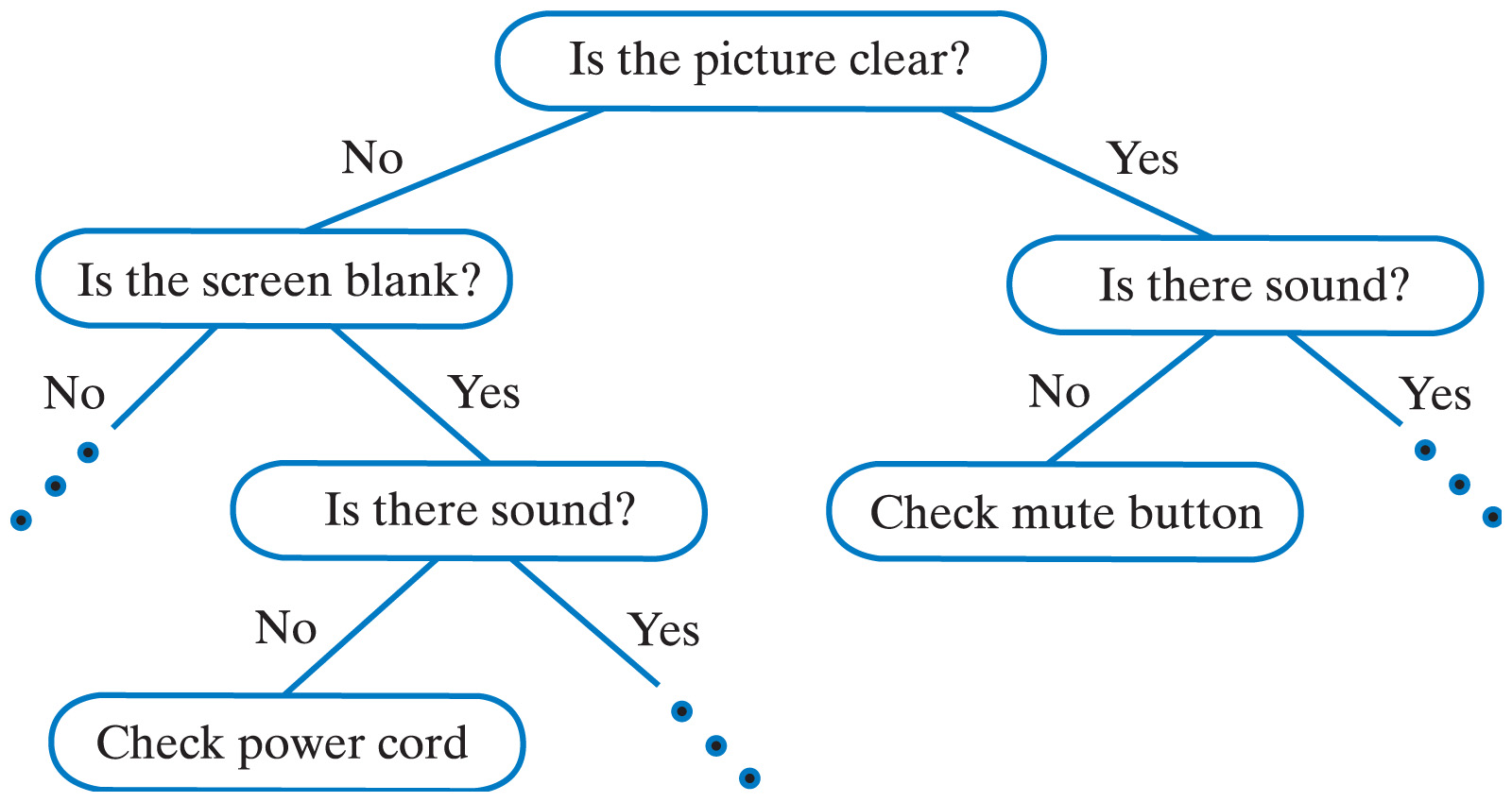 Decision tree - machine learning