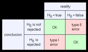 Type I error - statistics