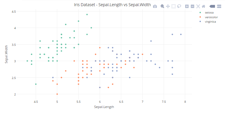 How to create Interactive data visualization using Plotly in