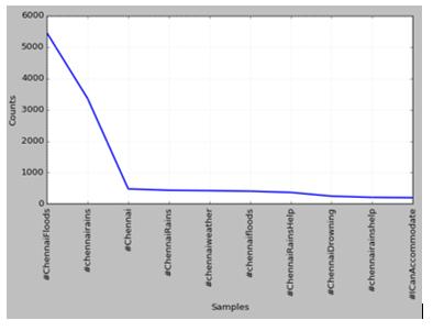 Sentiment Analysis of Twitter Posts on Chennai Floods using