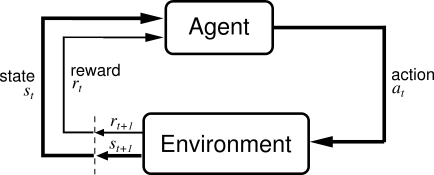 Beginner's guide to Reinforcement Learning & its