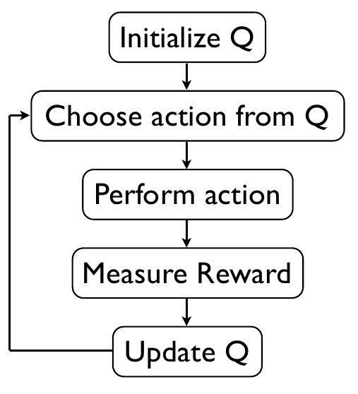 Beginner's guide to Reinforcement Learning & its implementation in