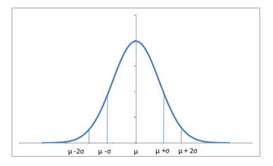 Basics of Probability for Data Science explained with examples