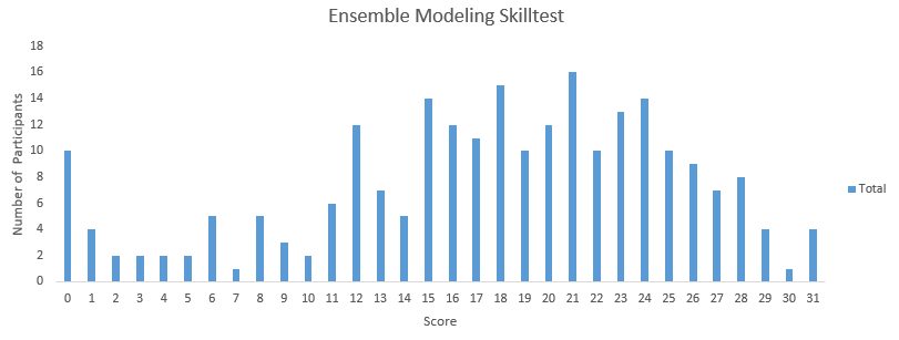 40 Questions to ask a Data Scientist on Ensemble Modeling Techniques