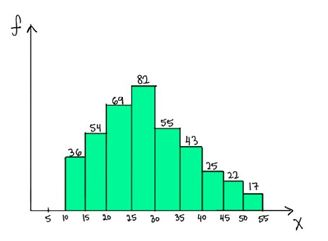 41 questions on Statisitics for data scientists & analysts