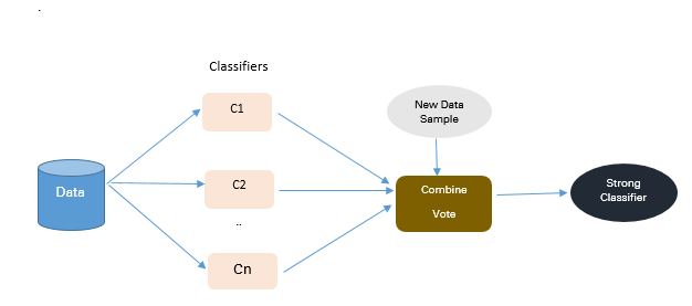 How to handle Imbalanced Classification Problems in machine learning?