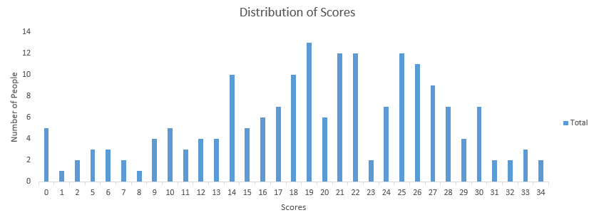 40 Must know Questions to test a data scientist on Dimensionality