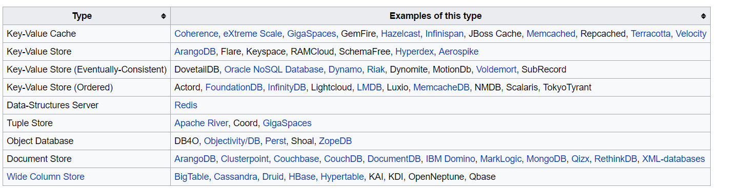 Big data learning path for all engineers and data scientists out there add a nosql database of choice based on the type of data you are working with in the above tree fandeluxe Image collections