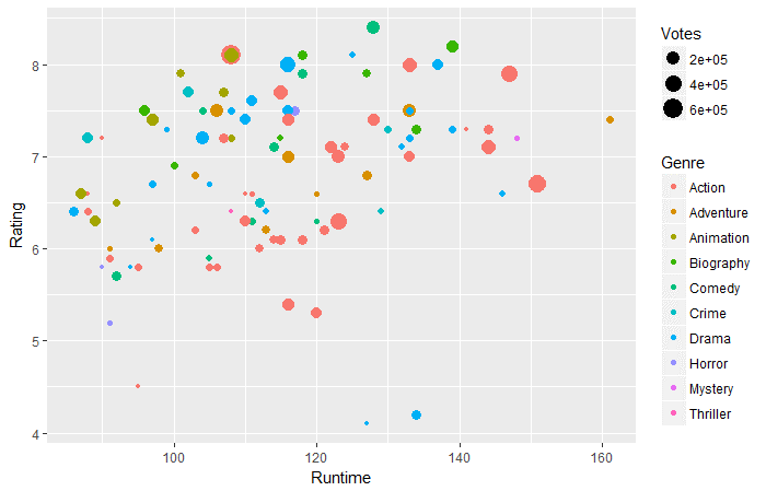 Beginner's Guide on Web Scraping in R (using rvest) with example