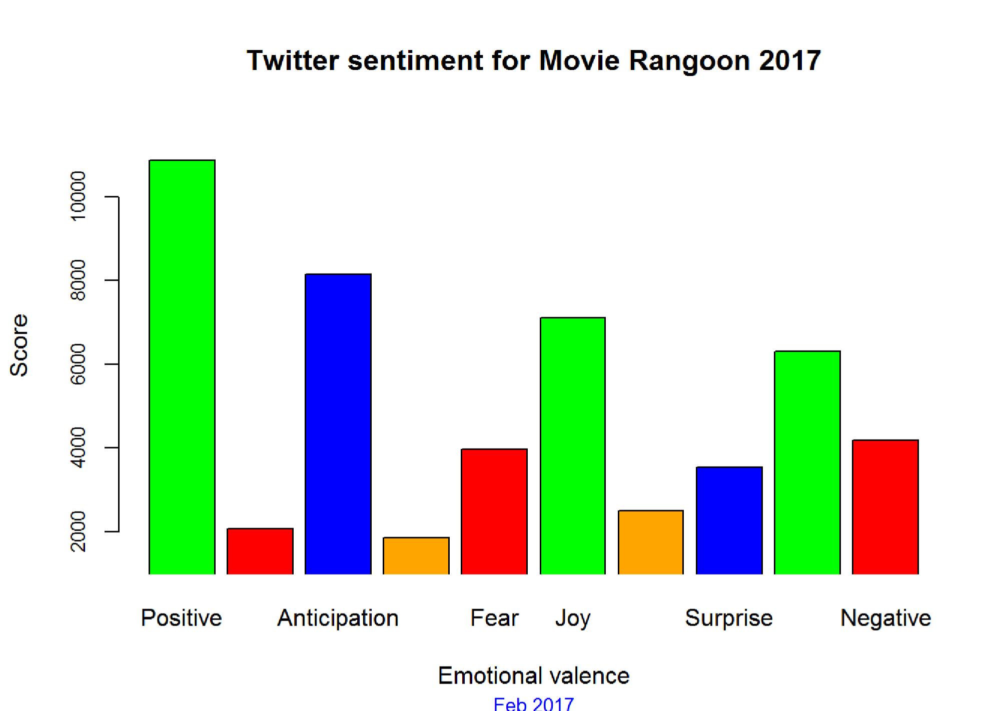 Measuring Audience Sentiments about Movies using Twitter and