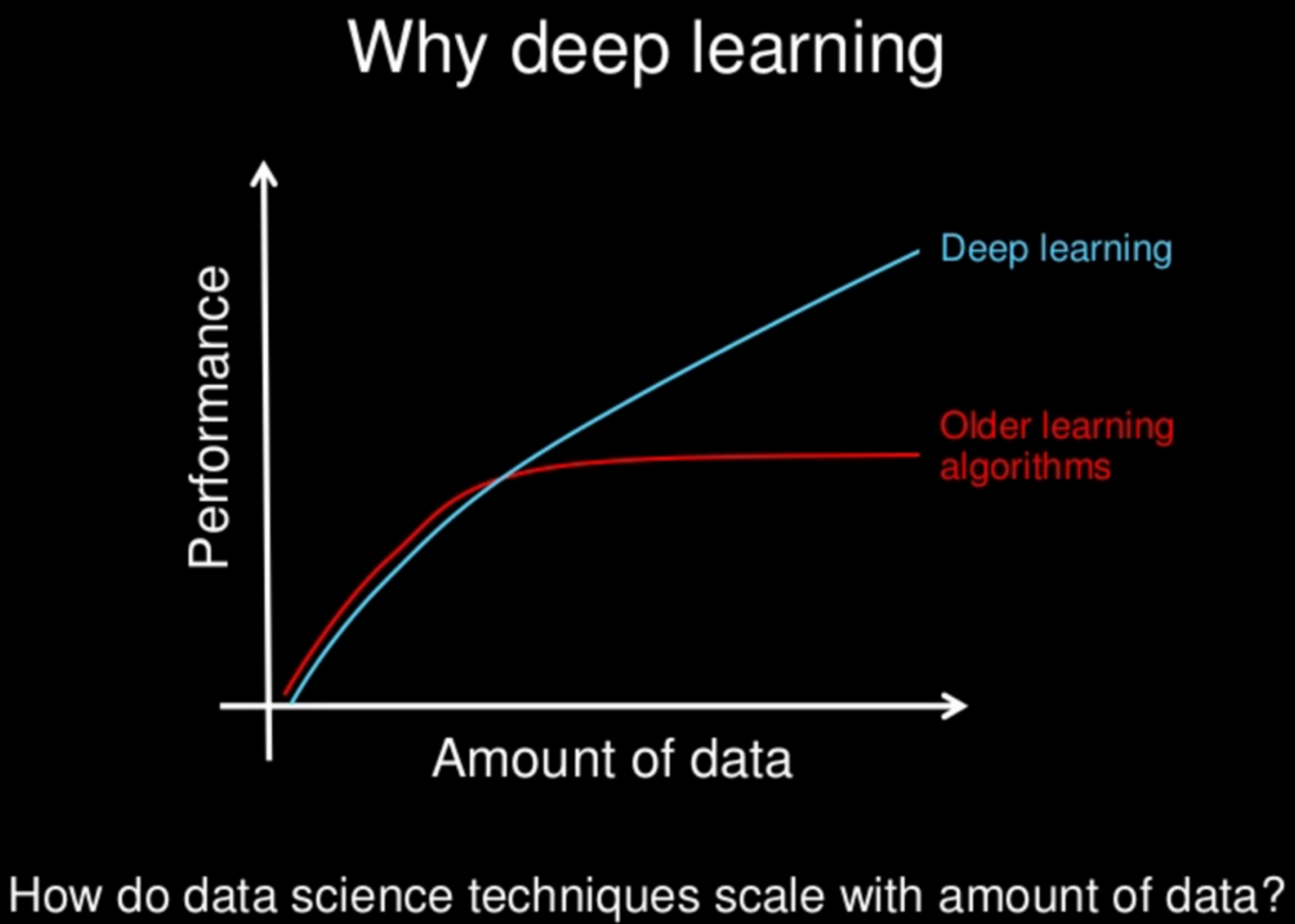 Difference between Deep Learning & Machine Learning