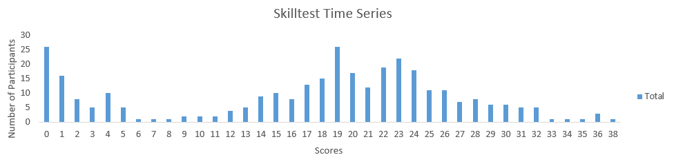 40 Questions on Time Series [Solution: SkillPower – Time