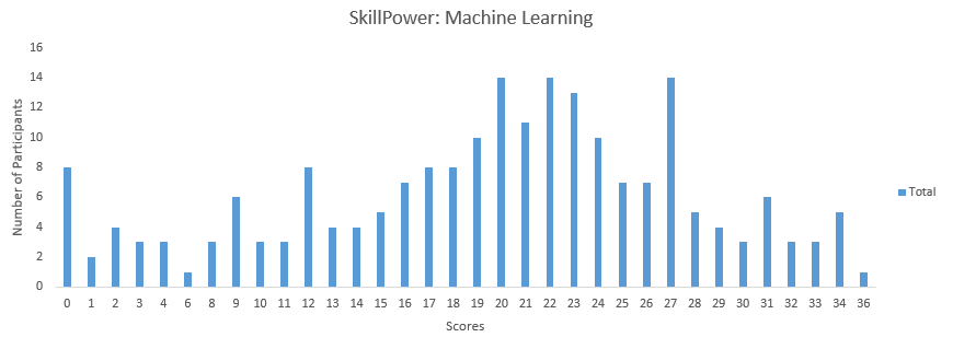 40 Machine Learning Questions to test a data scientist [Solution