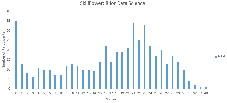 40 questions to test your skill on R for Data Science