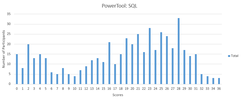 42 Questions on SQL for all aspiring Data Scientists