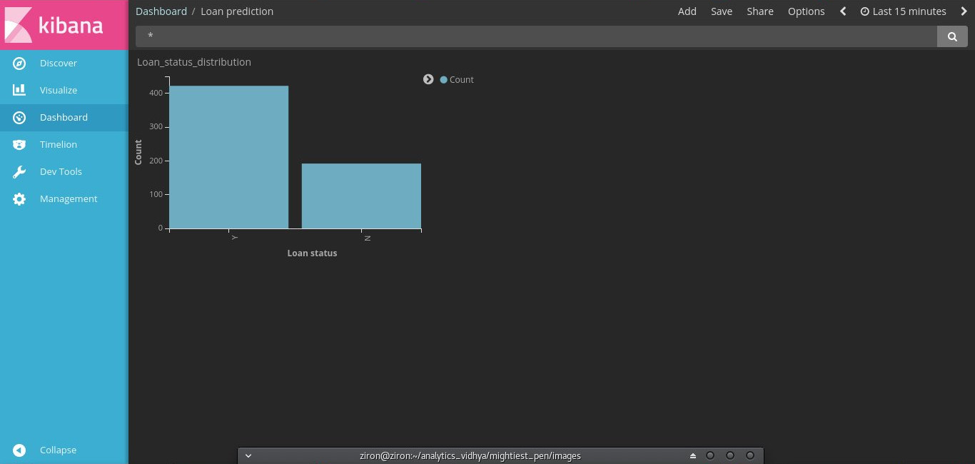 Tutorial to perform Data Exploration using Elastic Search & Kibana