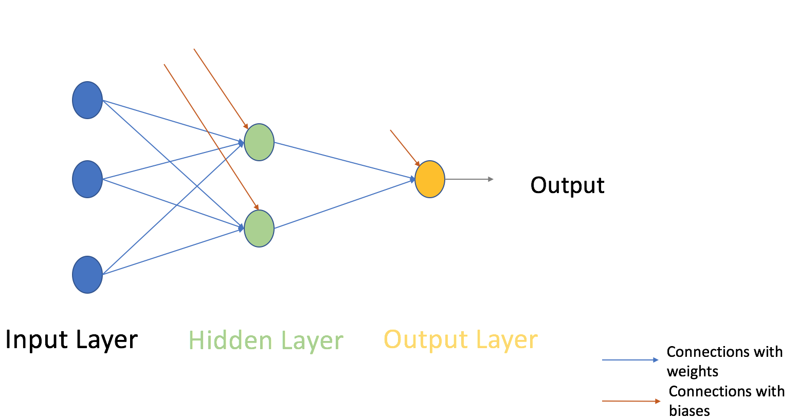 Understanding Neural Networks From Scratch in Python and R