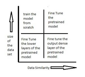 Master Transfer learning by using Pre-trained Models in Deep
