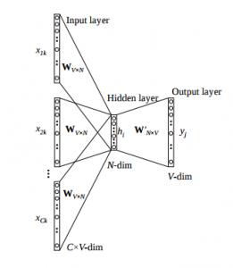 Understanding Word Embeddings: From Word2Vec to Count Vectors