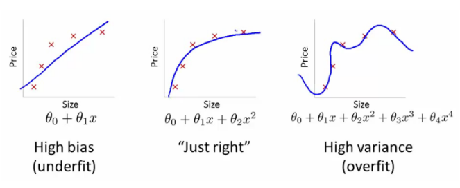 Why we study regression line