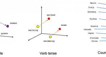 An Intuitive Understanding of  Word Embeddings: From Count Vectors to Word2Vec
