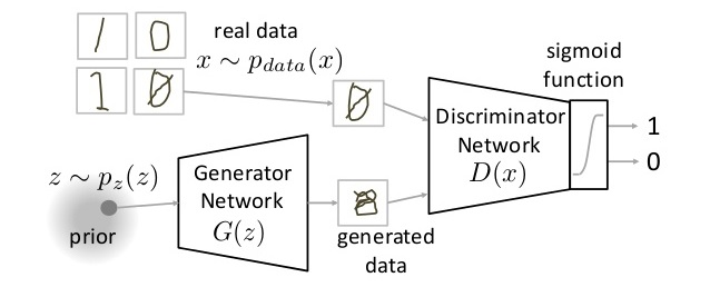 Introductory guide to Generative Adversarial Networks (GANs)